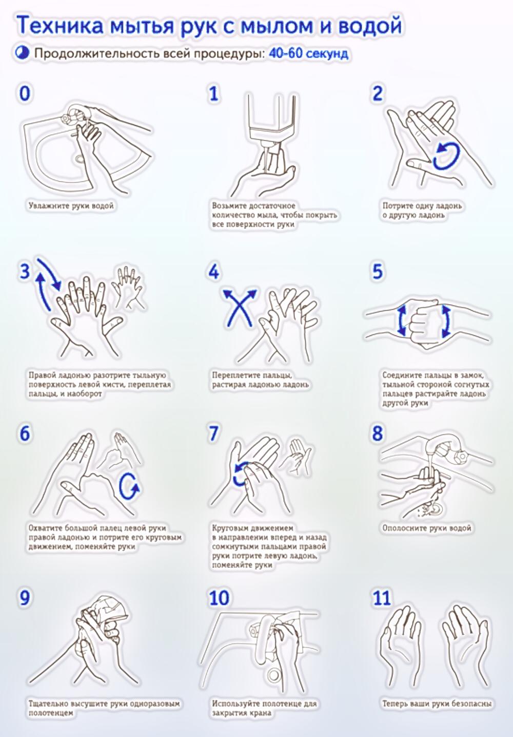 Правильный порядок дезинфекции рук после общественных мест