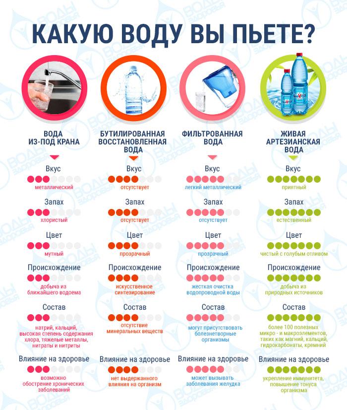 Какую воду пить полезнее?