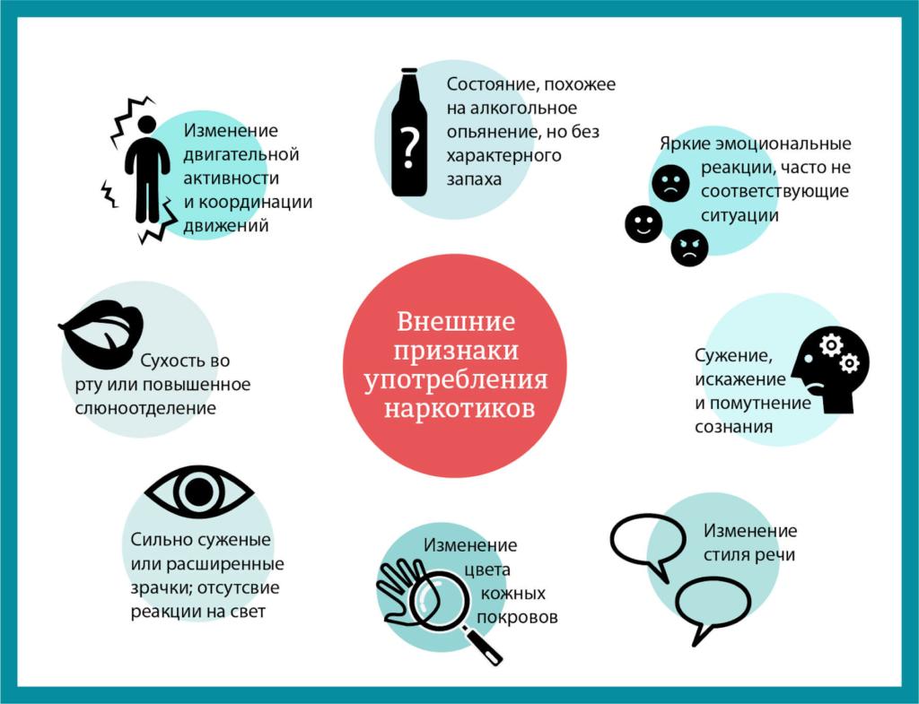 Признаки и симптоматика наркотической зависимости